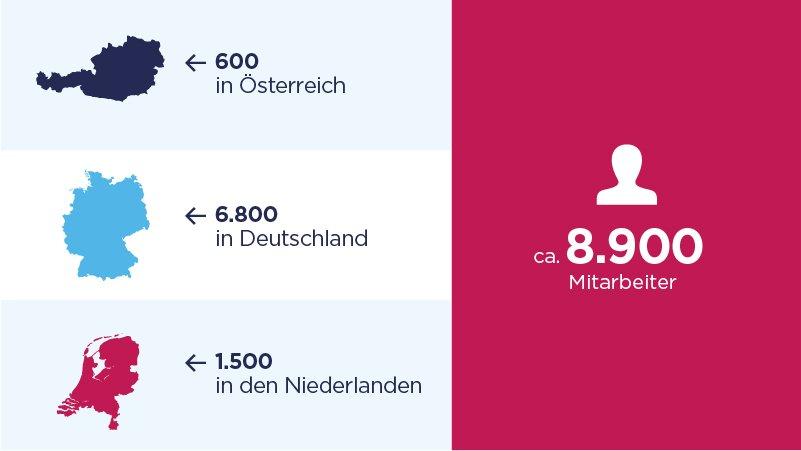 Key Facts - Mitarbeiteranzahl in Österreich, Deutschland, Niederlanden