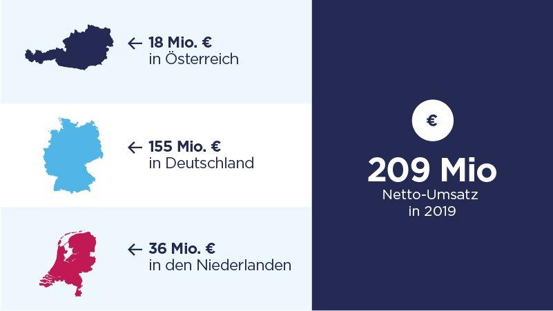 Key Facts - Umsatz in Österreich, Deutschland, Niederlanden