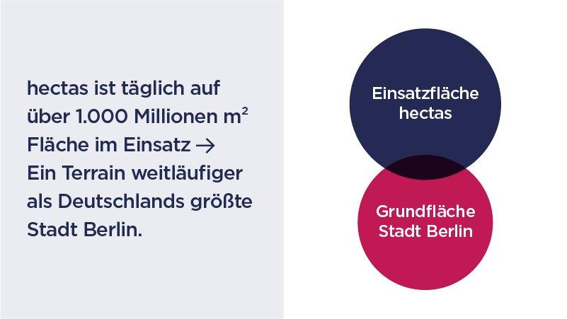 Key Facts - hectas ist täglich auf über 1.000 Millionen qm Fläche im Einsatz. Ein Terrain weitläufiger als Deutschlands größte Stadt Berlin