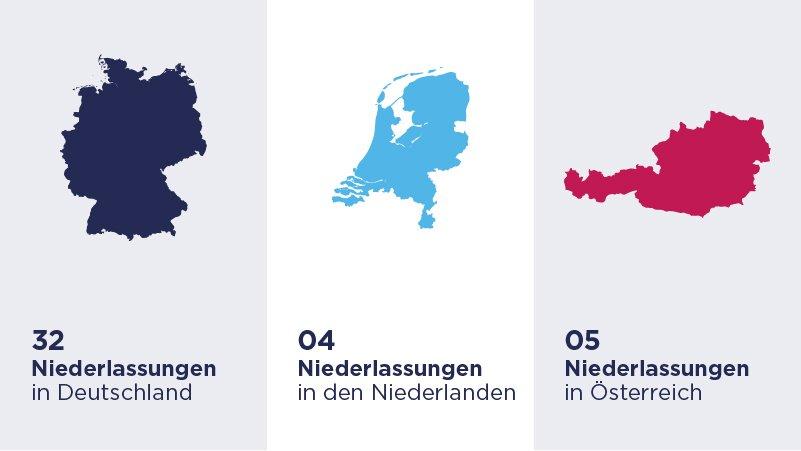 Key Facts - 41 Niederlassungen in Deutschland, den Niederlanden und Österreich sind vor Ort für Sie aktiv